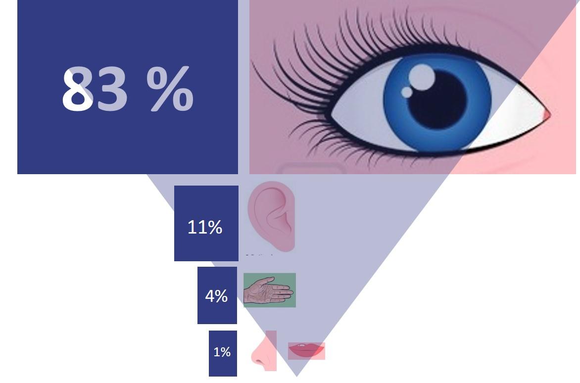 PIDAXY Blog - Le Management Visuel ? Qu'est-ce que c'est ? Et comment l'appliquer ?